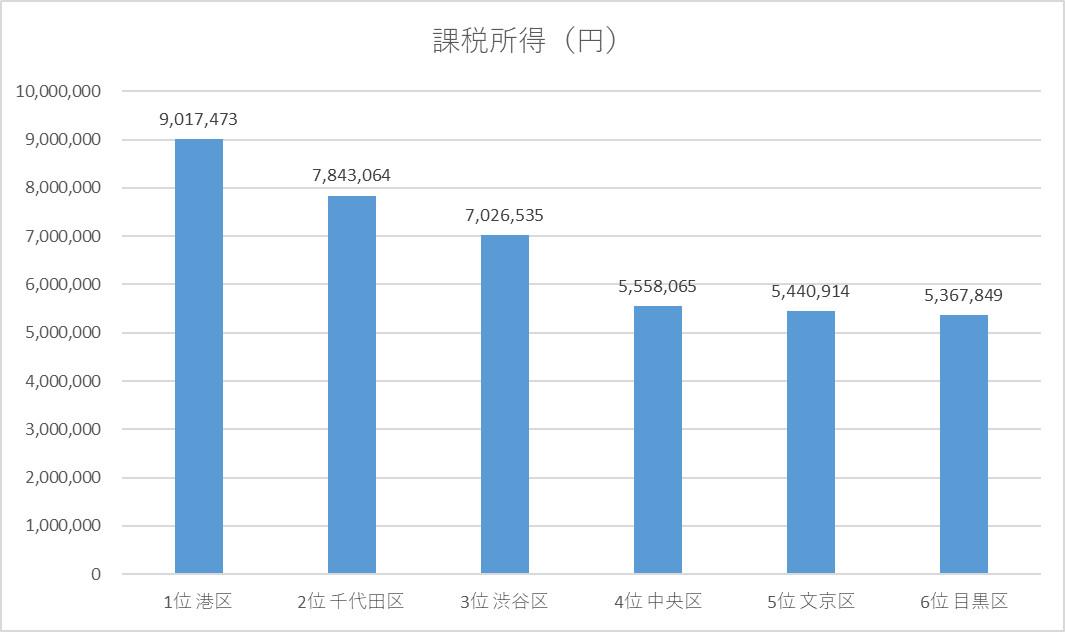 tokyo-city-income